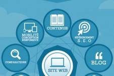 vision-globale-agence-web-cvmh