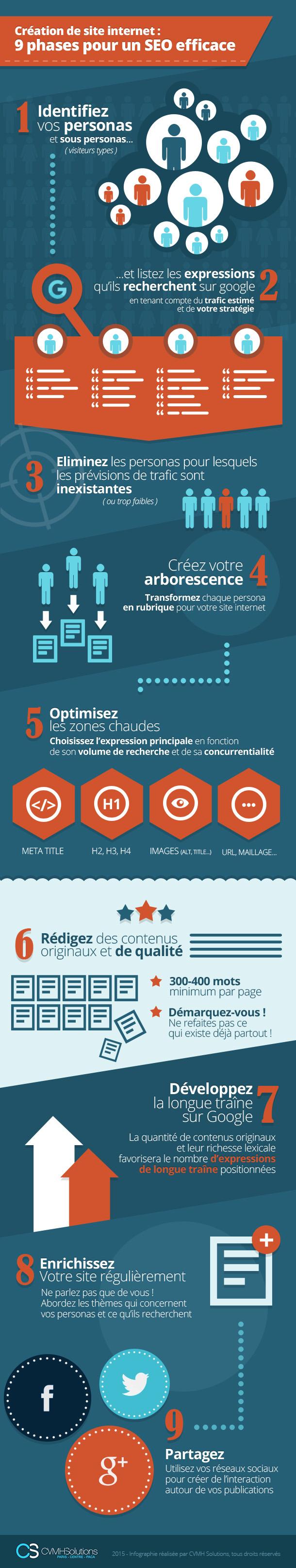 Infographie: Un SEO efficace en 9 phases pour la création d'un site internet